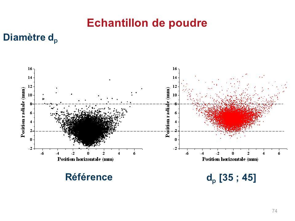 Echantillon de poudre Diamètre dp Référence dp [35 ; 45] 74